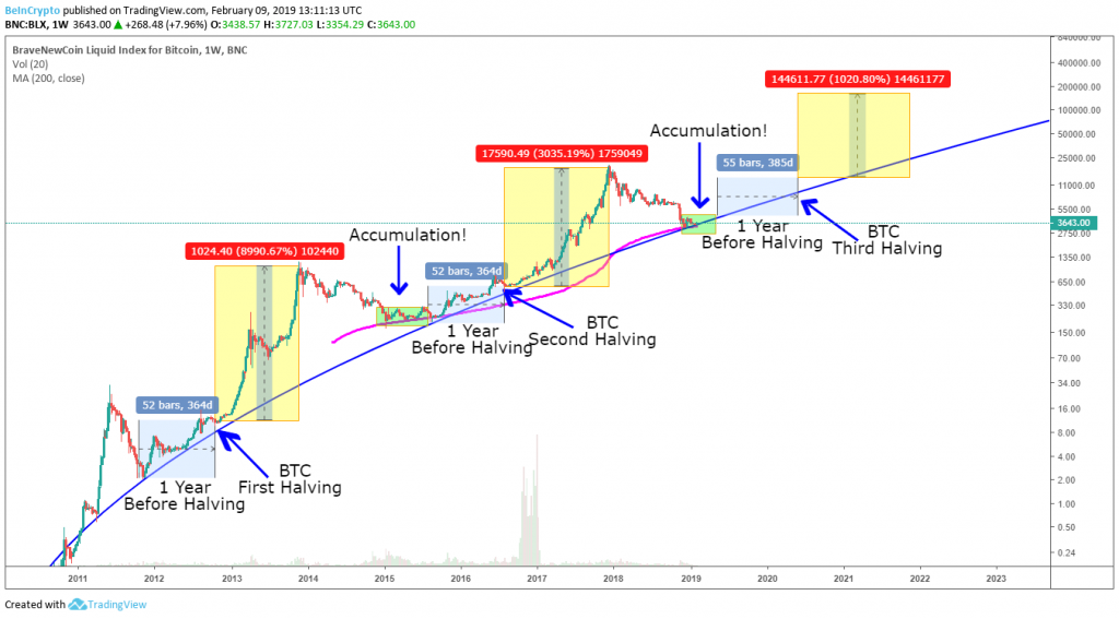 BTC-Halvenings-and difficulty