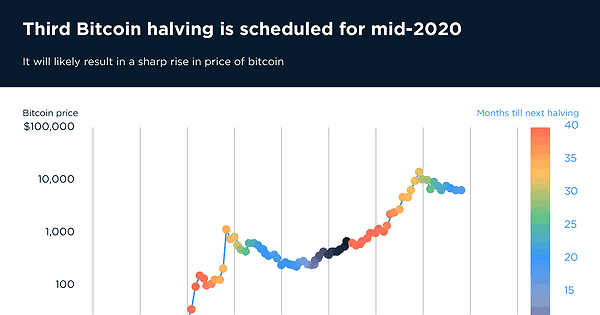 when is bitcoin halving
