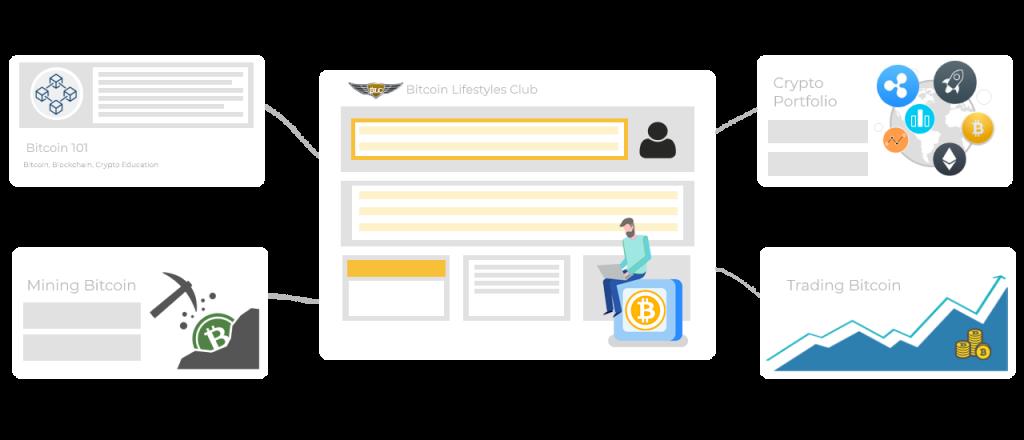 Bitcoin Mastery 2.0