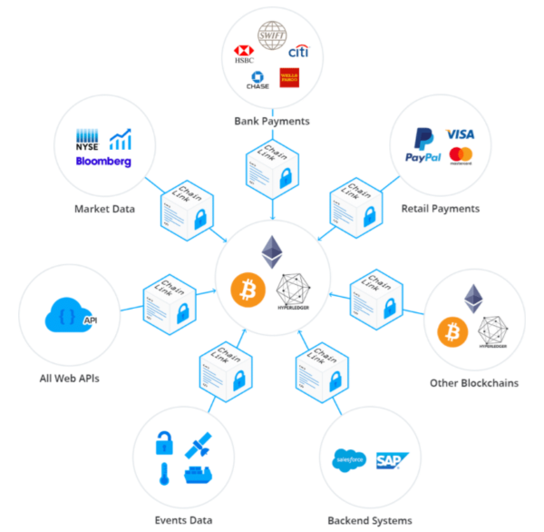 chainlink system coins
