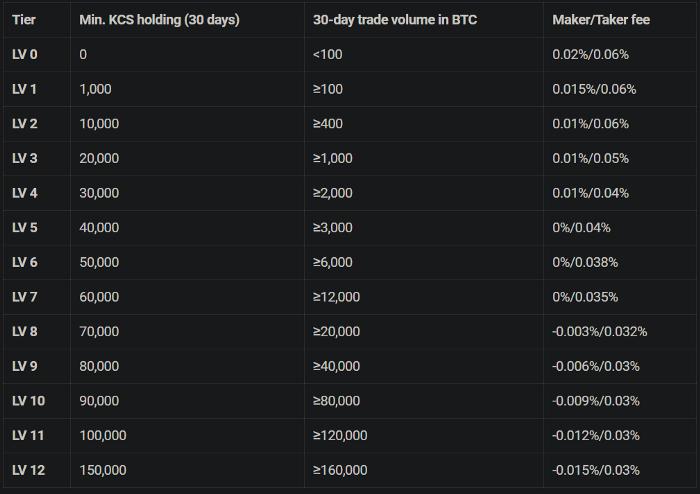 kucoin futures trading fees