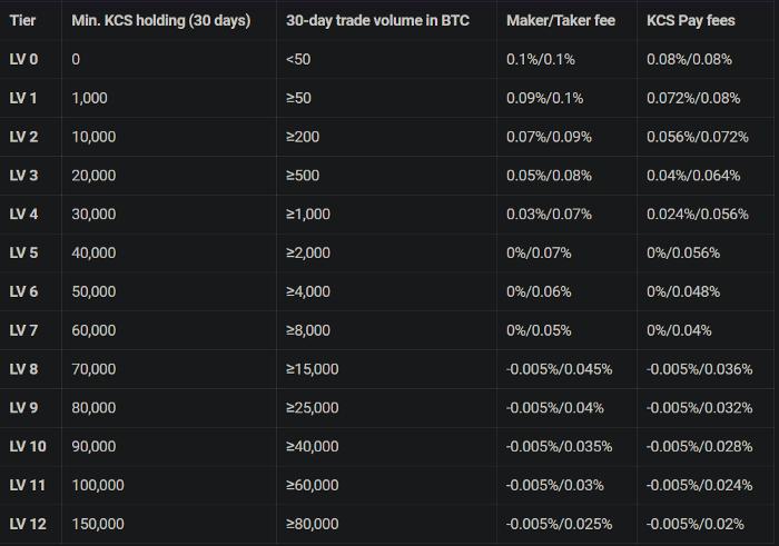 kucoin spot trading fees